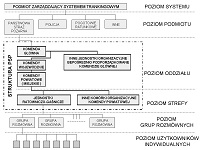 Przykładowa struktura systemu trankingowego z wyróżnioną strukturą PSP
