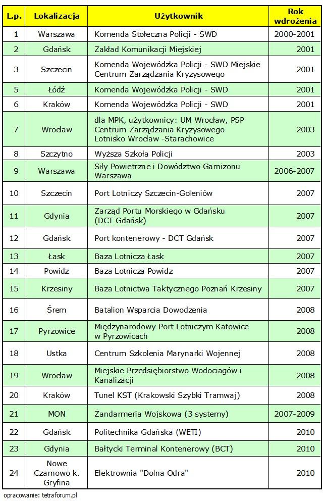 Zainstalowane systemy łączności TETRA w Polsce