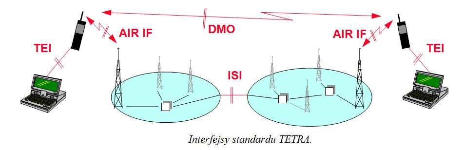Interfejsy_standardu_TETRA