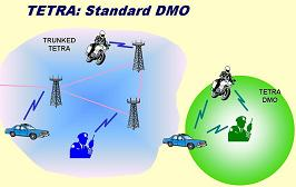 TETRA_DMO_Direct_Mode_Operation_Concept_small