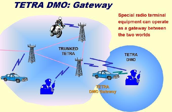 TETRA_DMO_Gateway