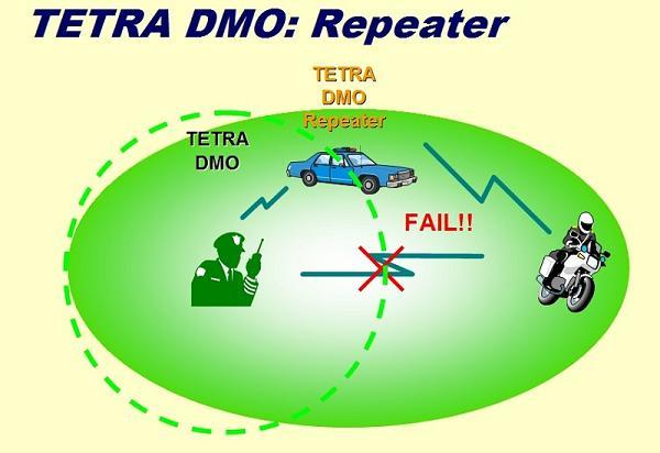 TETRA_DMO_Repeater2