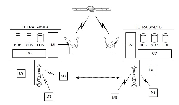Satellite_interconnection_of_TETRA_networks_via_inter-system_interface