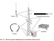 Elementy składowe instalacji antenowej stacji bazowej systemu TETRA