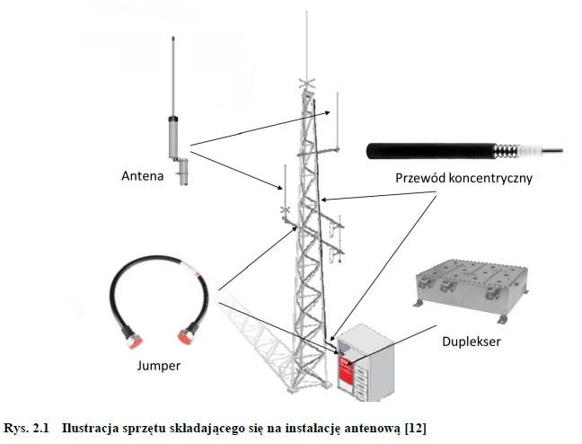 Elementy składowe instalacji antenowej stacji bazowej systemu TETRA -Marcin Zapadka