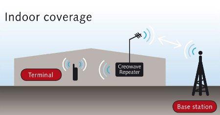 Creowave-indoor-TETRA-coverage-small.jpg