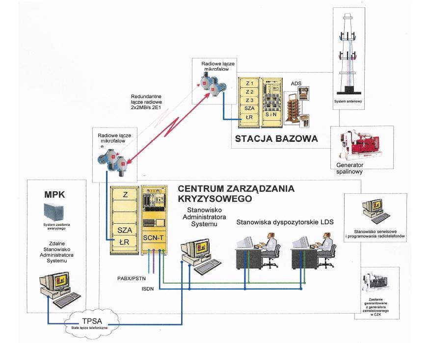 Struktura-organizacyjna-wrocławskiego-systemu-lacznosci-TETRA.jpg
