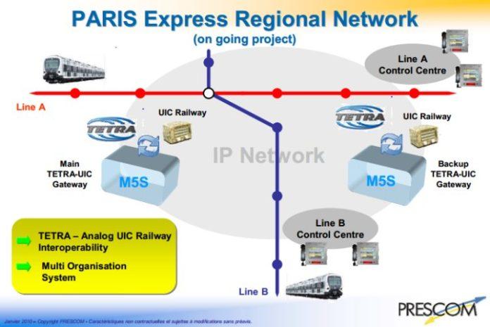 Schemat sieci RER