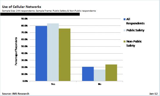 Wykorzystanie komercyjnych sieci przez użytkowników PMR/LMR