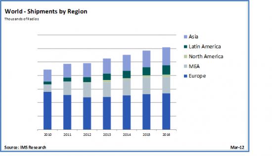 Dostawy urządzeń TETRA wg regionów