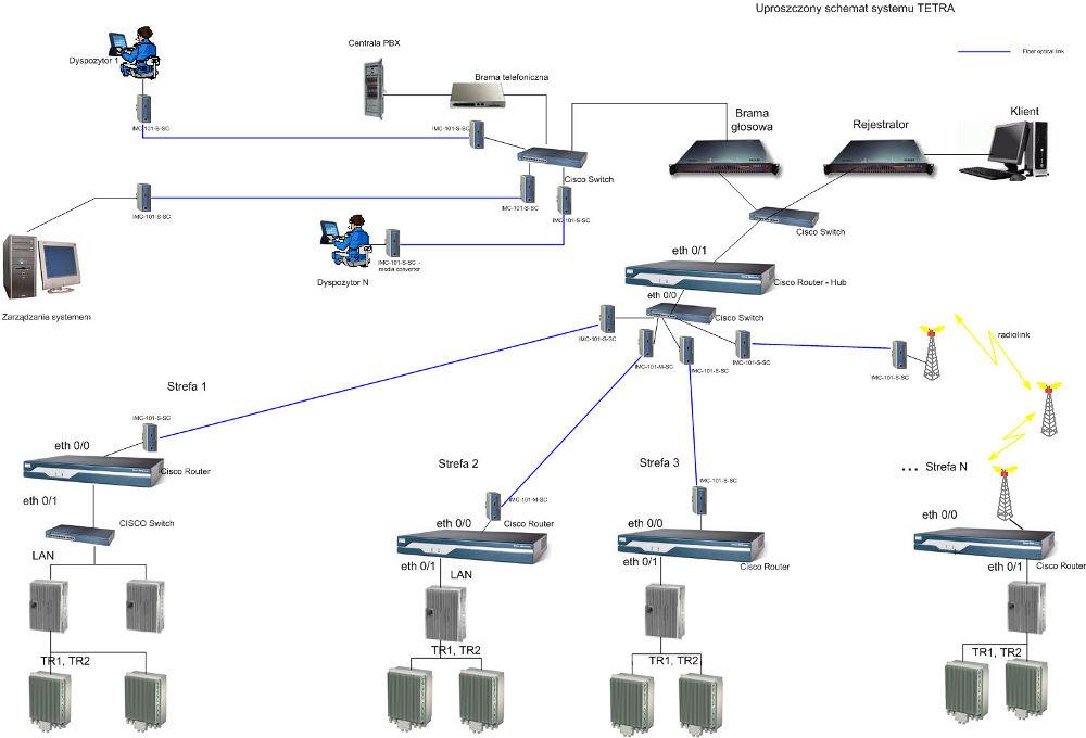 Uproszczony schemat systemu TETRA w Kopalni Węgla Brunatnego Bełchatów