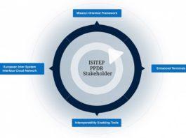 ISITEP - projekt integracji sieci TETRA i TETRAPOL w Europie
