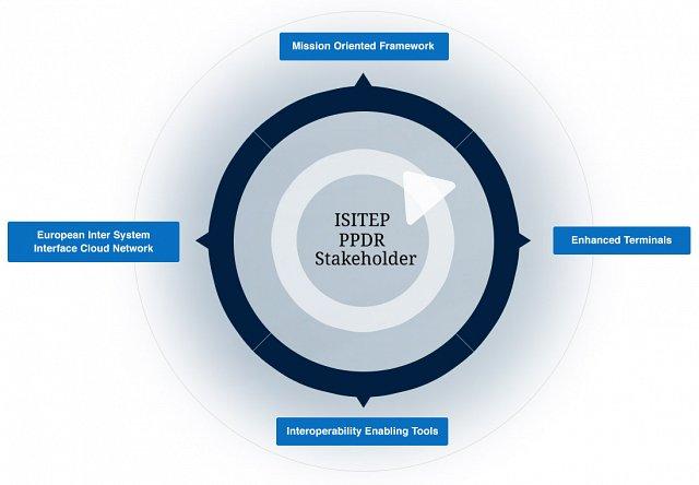 Schemat struktury ISITEP