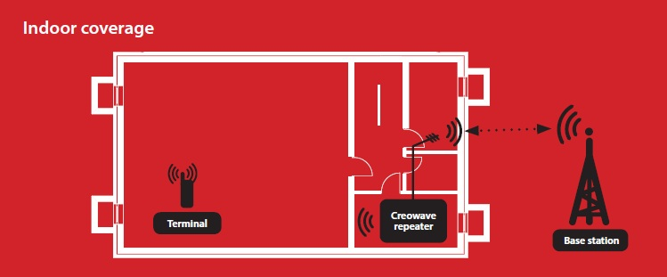 Creowave-TETRA-indoor-repeater-diagram-solution.jpg