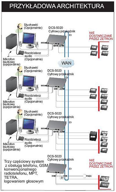 Konsola-dyspozytorska-DCS-5020-architektura-systemu-2.jpg